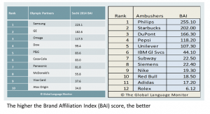Brand Affiliation Index Chart