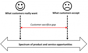 Customer sacrifice gap