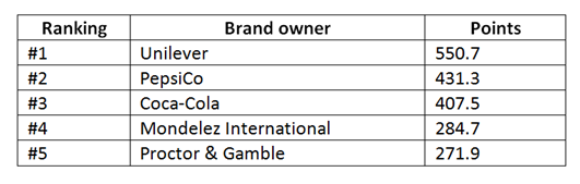 Warc global brand rankings