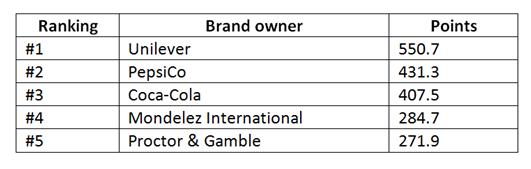 Warc global brand rankings