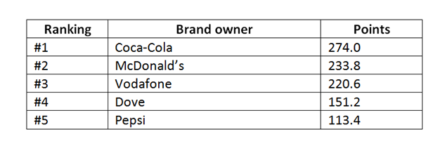 Warc top global brands