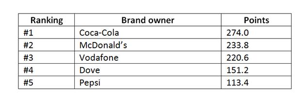 Warc top global brands