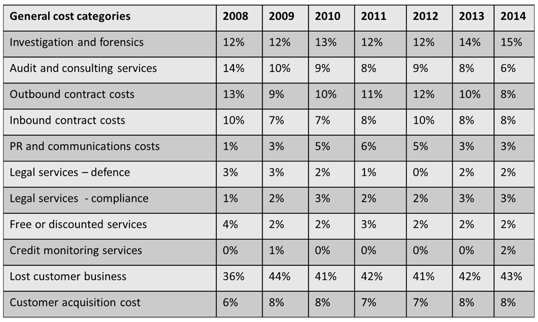 Table of increases in costs of non compliance