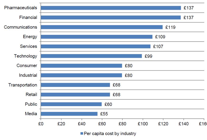 cost of non compliance graph