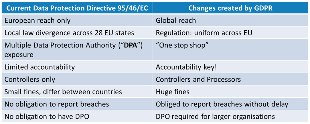 Changes brought about by the GDPR